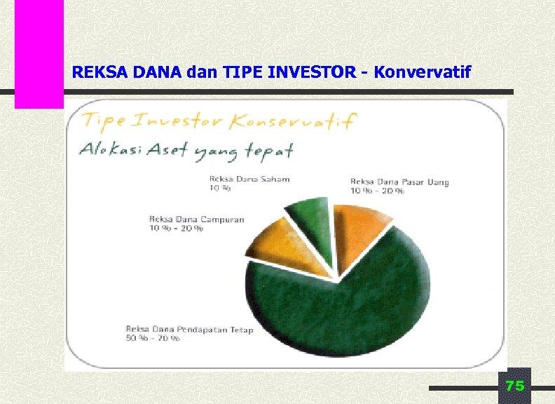 REKSA DANA dan TIPE INVESTOR - Konvervatif 75