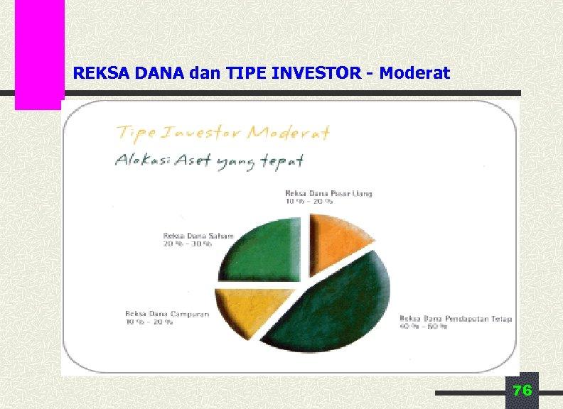 REKSA DANA dan TIPE INVESTOR - Moderat 76
