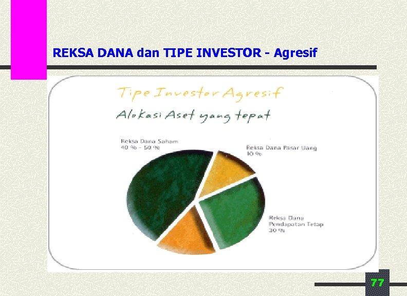 REKSA DANA dan TIPE INVESTOR - Agresif 77