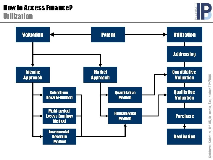 How to Access Finance? Utilization Valuation Patent Utilization Income Approach Market Approach Quantitative Valuation