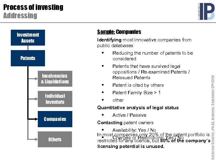 Process of investing Addressing Sample: Companies Investment Assets Identifying most innovative companies from public