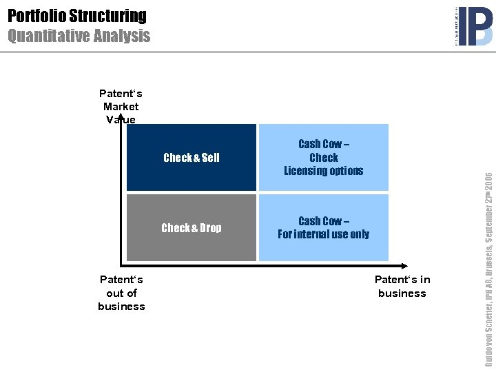 Portfolio Structuring Quantitative Analysis Check & Sell Check & Drop Patent's out of business