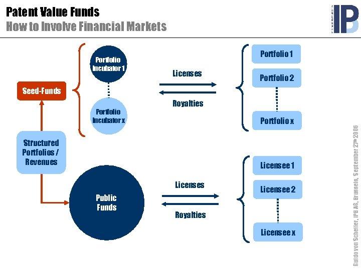 Patent Value Funds How to Involve Financial Markets Portfolio Incubator 1 Portfolio 1 Licenses