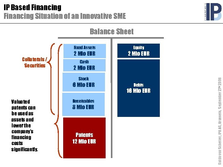 IP Based Financing Situation of an Innovative SME Balance Sheet Fixed Assets 2 Mio