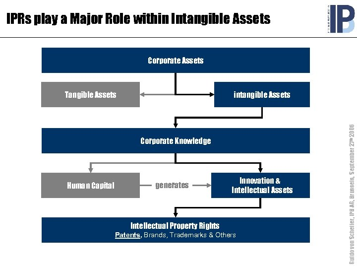 IPRs play a Major Role within Intangible Assets Corporate Assets intangible Assets Corporate Knowledge