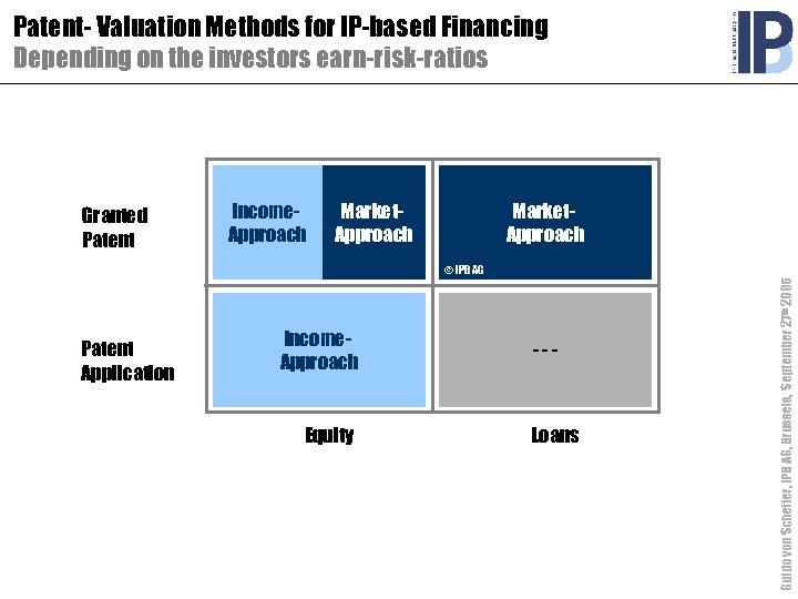 Patent- Valuation Methods for IP-based Financing Depending on the investors earn-risk-ratios Granted Patent Income.