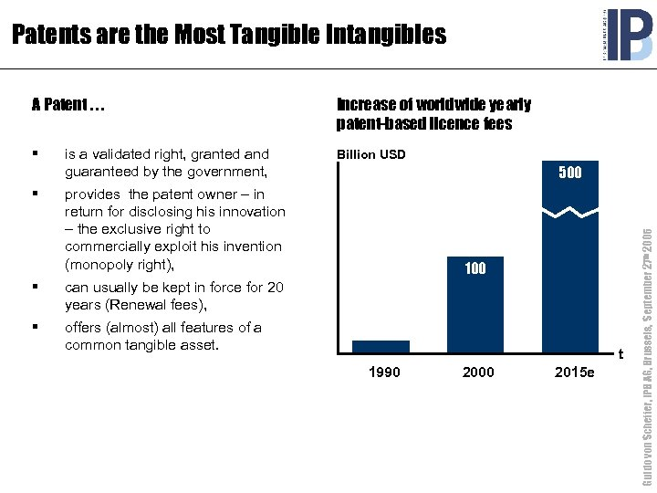 Patents are the Most Tangible Intangibles A Patent. . . Increase of worldwide yearly