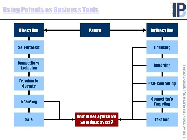 Using Patents as Business Tools Direct Use Patent Indirect Use Financing Competitor's Exclusion Reporting
