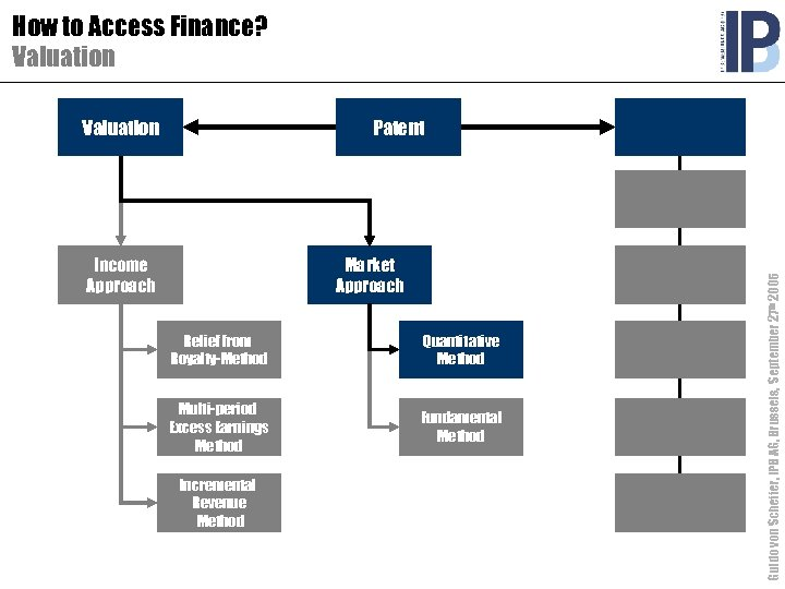 How to Access Finance? Valuation Patent Income Approach Market Approach Relief from Royalty-Method Quantitative