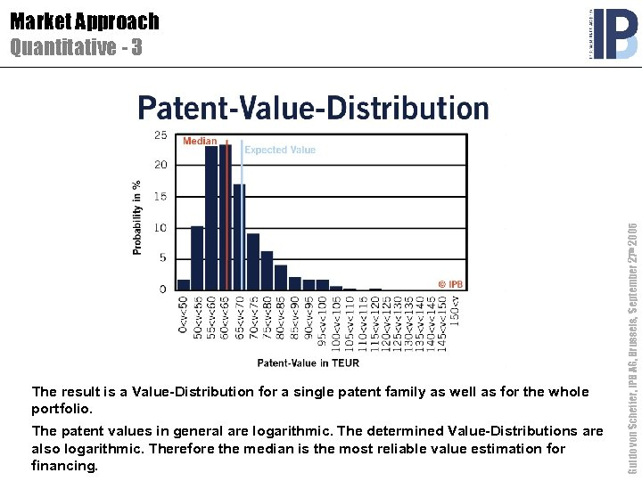 The result is a Value-Distribution for a single patent family as well as for