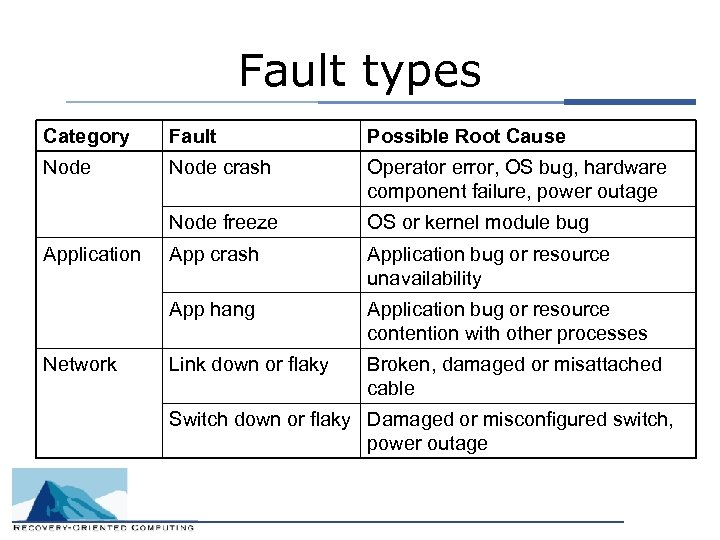 Fault types Category Fault Possible Root Cause Node crash Operator error, OS bug, hardware