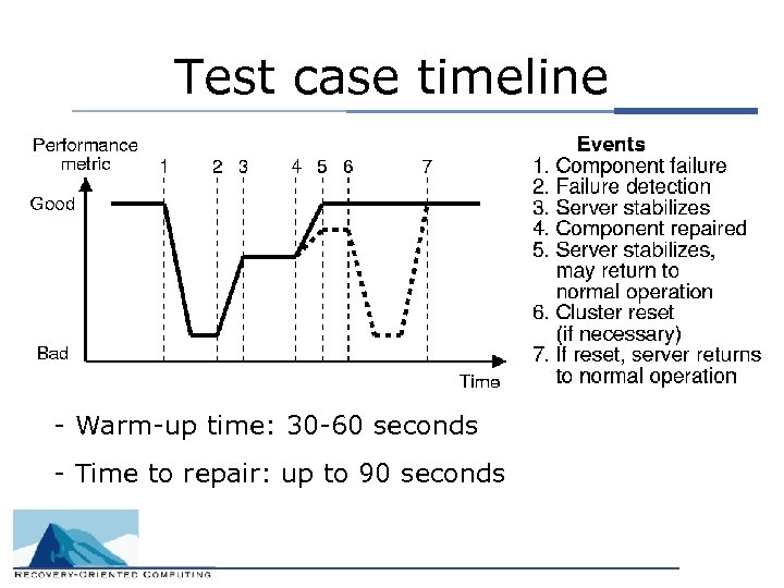 Test case timeline - Warm-up time: 30 -60 seconds - Time to repair: up