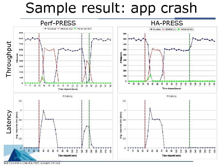 Sample result: app crash Latency Throughput Perf-PRESS HA-PRESS