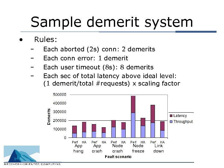 Sample demerit system • Rules: – – Each aborted (2 s) conn: 2 demerits
