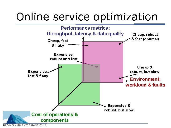 Online service optimization Performance metrics: throughput, latency & data quality Cheap, fast & flaky