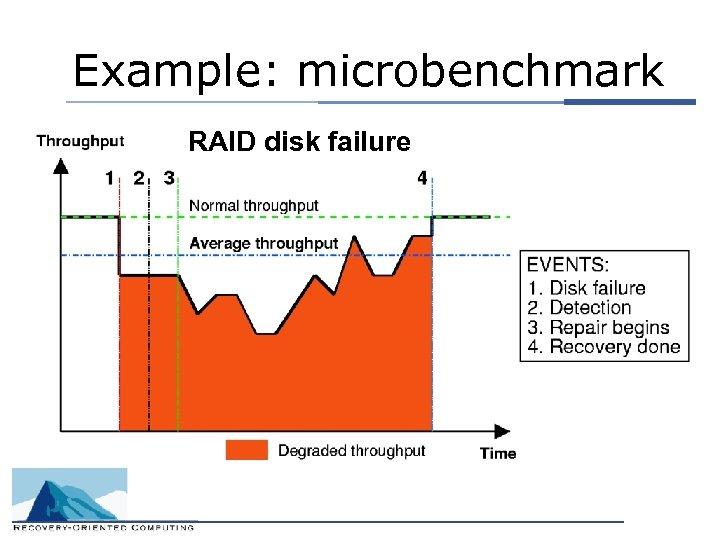 Example: microbenchmark RAID disk failure