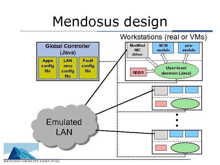 Mendosus design Workstations (real or VMs) Global Controller (Java) Apps config file LAN emu
