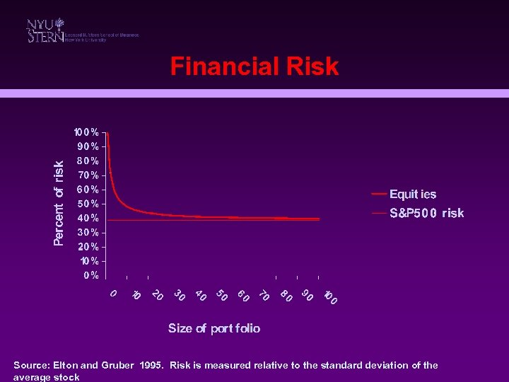 Financial Risk Source: Elton and Gruber 1995. Risk is measured relative to the standard