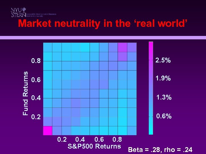 Market neutrality in the 'real world' Fund Returns 0. 8 2. 5% 0. 6