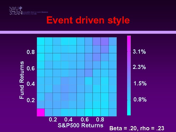 Event driven style Fund Returns 0. 8 3. 1% 0. 6 2. 3% 0.