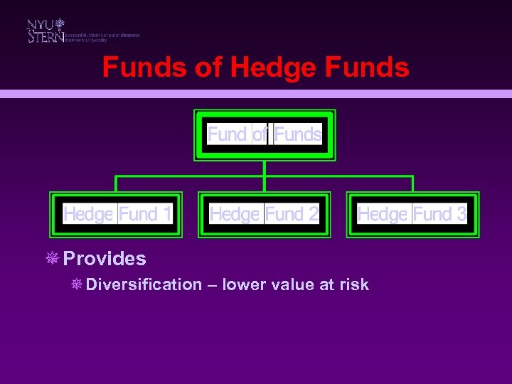 Funds of Hedge Funds ¯ Provides ¯Diversification – lower value at risk