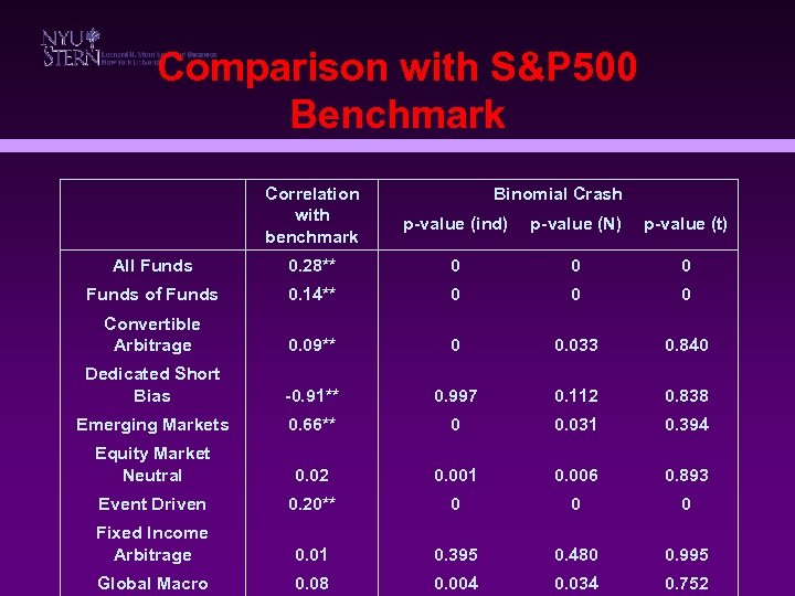 Comparison with S&P 500 Benchmark Correlation with benchmark Binomial Crash p-value (ind) p-value (N)