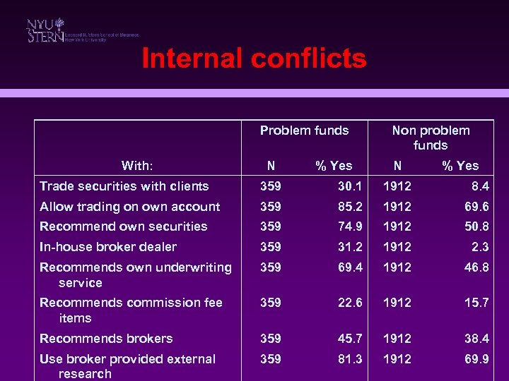 Internal conflicts Problem funds With: N % Yes Non problem funds N % Yes