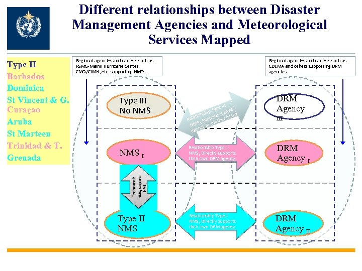Different relationships between Disaster Management Agencies and Meteorological Services Mapped Type II Barbados Dominica