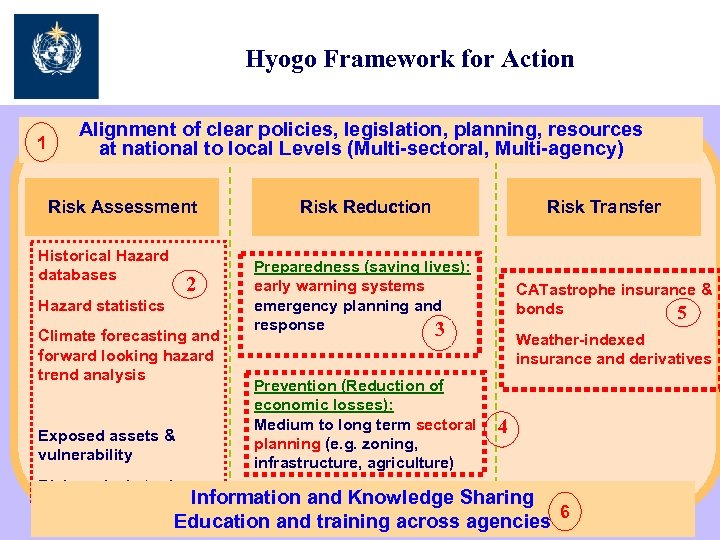 Hyogo Framework for Action 1 Alignment of clear policies, legislation, planning, resources at national