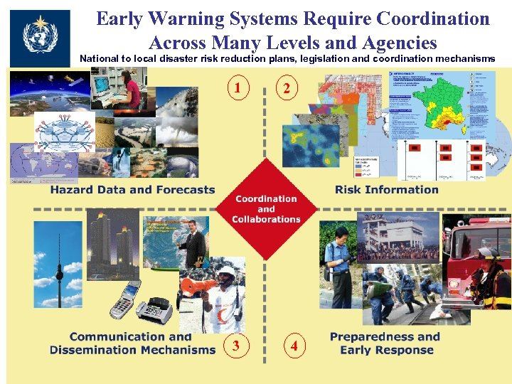 Early Warning Systems Require Coordination Across Many Levels and Agencies National to local disaster
