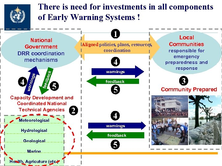 There is need for investments in all components of Early Warning Systems ! 1