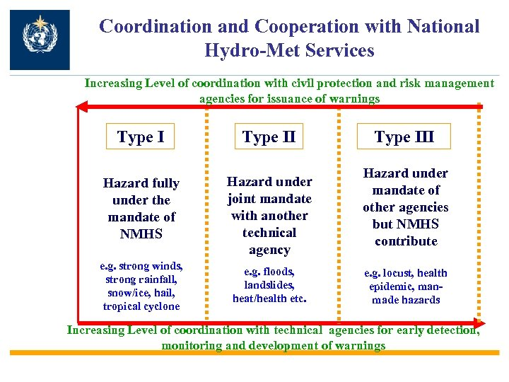 Coordination and Cooperation with National Hydro-Met Services Increasing Level of coordination with civil protection