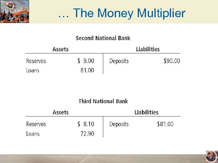 … The Money Multiplier 20