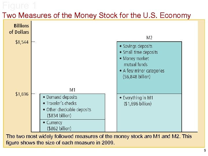 Figure 1 Two Measures of the Money Stock for the U. S. Economy The