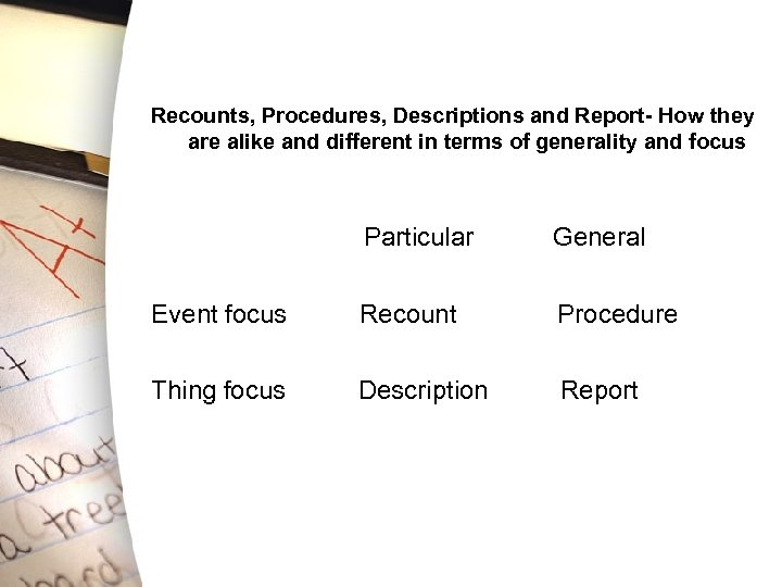 Recounts, Procedures, Descriptions and Report- How they are alike and different in terms of
