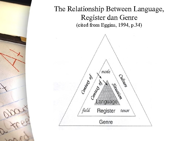 The Relationship Between Language, Register dan Genre (cited from Eggins, 1994, p. 34)