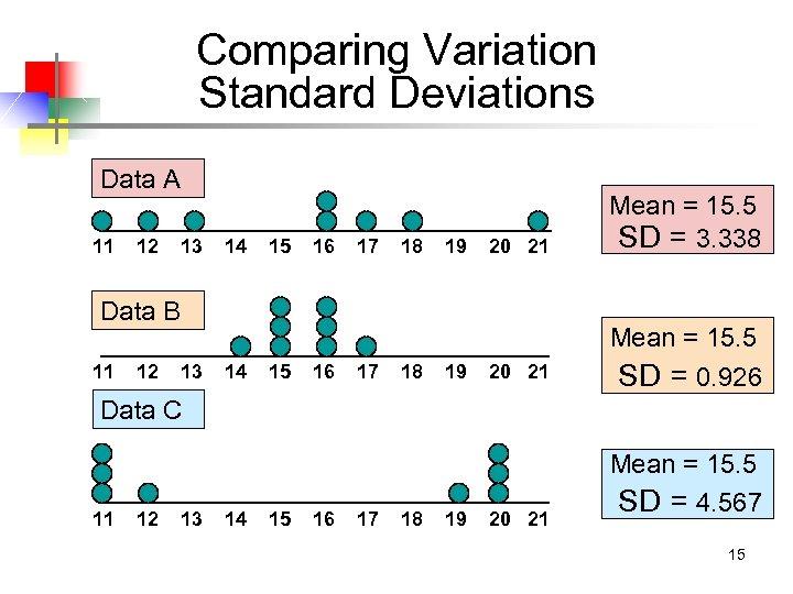 Comparing Variation Standard Deviations Data A 11 12 13 14 15 16 17 18