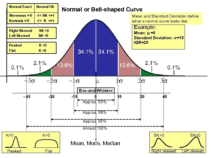 Normal Exact Normal Ok Skewness = 0 Kortosis = 0 -1< SK <+1 -1<
