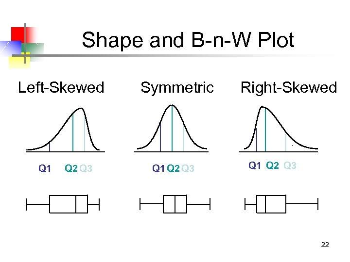 Shape and B-n-W Plot Left-Skewed Q 1 Q 2 Q 3 Symmetric Q 1