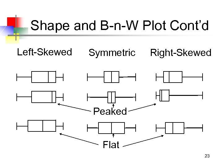 Shape and B-n-W Plot Cont'd Left-Skewed Symmetric Right-Skewed Peaked Flat 23
