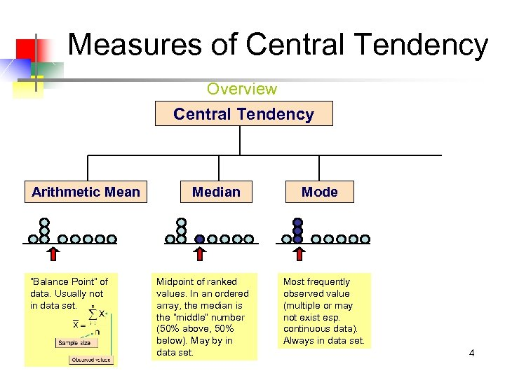 """Measures of Central Tendency Overview Central Tendency Arithmetic Mean """"Balance Point"""" of data. Usually"""