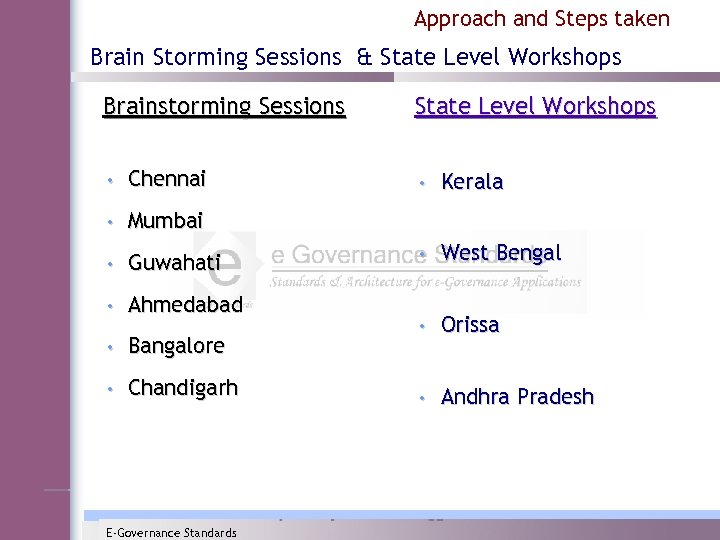 Approach and Steps taken Brain Storming Sessions & State Level Workshops Brainstorming Sessions State