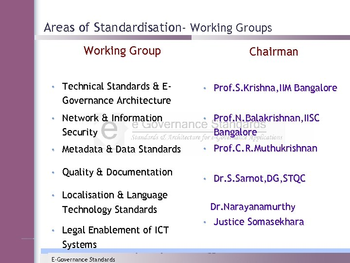 Areas of Standardisation- Working Groups Working Group Chairman • Technical Standards & EGovernance Architecture