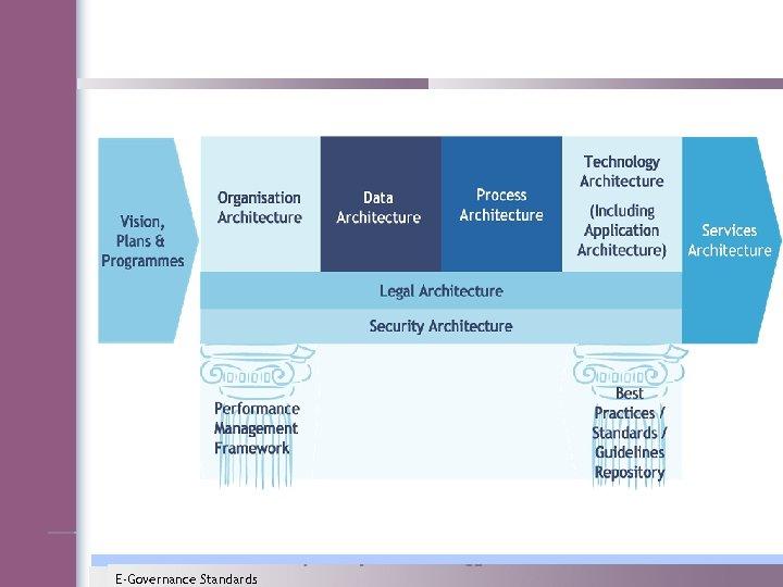 E-Governance Standards