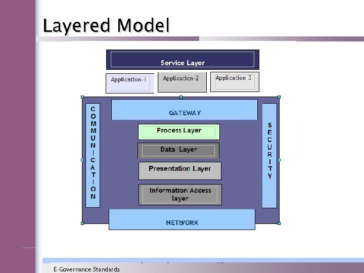 Layered Model E-Governance Standards