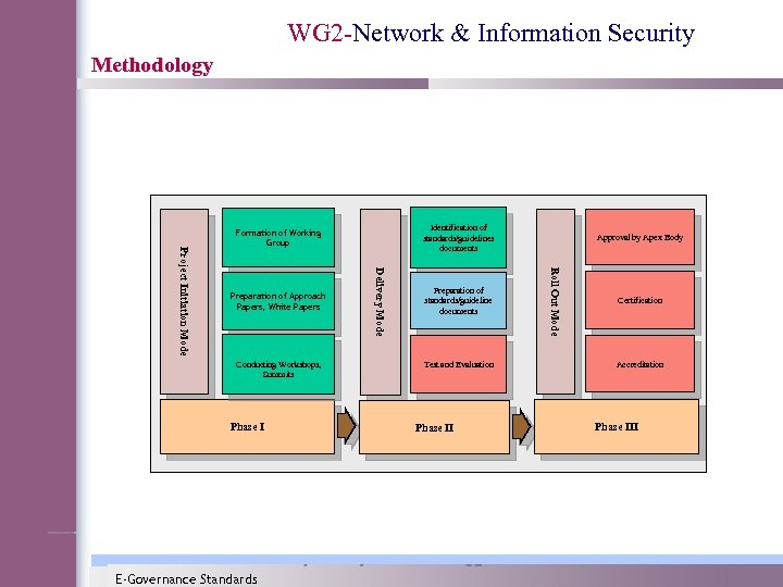 WG 2 -Network & Information Security Methodology Conducting Workshops, Summits Phase I E-Governance Standards