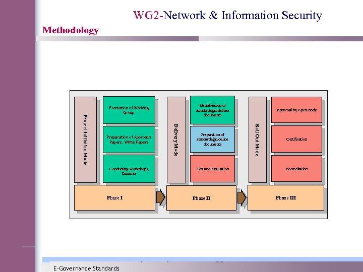 WG 2 -Network & Information Security Methodology Conducting Workshops, Summits Phase I E-Governance Standards