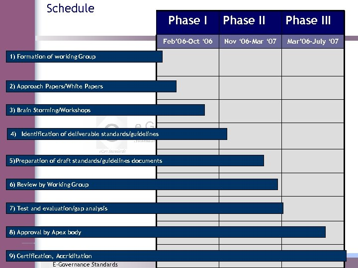 Schedule Phase I Feb' 06 -Oct ' 06 1) Formation of working Group 2)