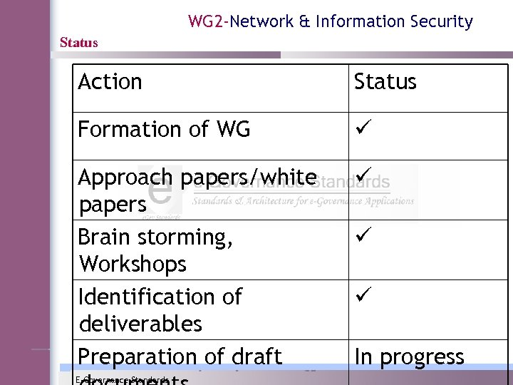 WG 2 -Network & Information Security Status Action Status Formation of WG ü Approach