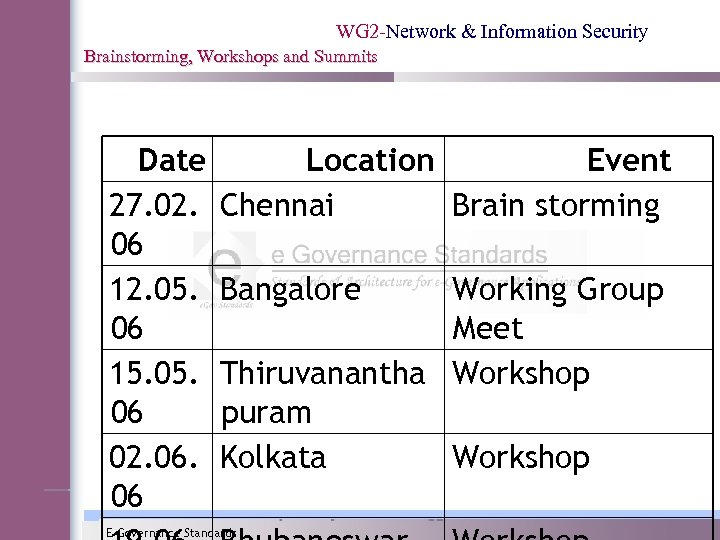 WG 2 -Network & Information Security Brainstorming, Workshops and Summits Date 27. 02. 06